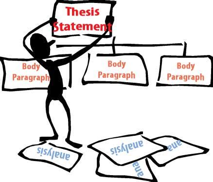 Contents of a thesis introduction